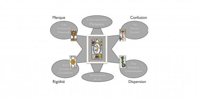 numérologie, vibrations collectives numérologiques, tarot-numérologie, intuition, spiritualité, conscience, Hélène Scherrer, apprendre la numérologie, apprendre le Tarot, école de Tarot