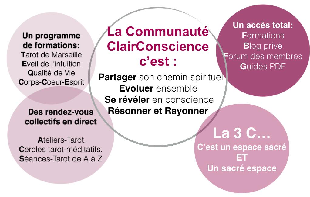 La Communauté ClairConscience pour intégrer le Tarot intuitif avec Helene Scherrer